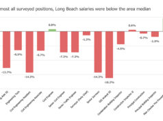 LBAEE Survey Graph